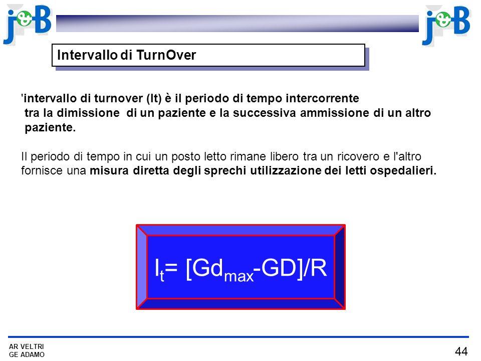 It= [Gdmax-GD]/R Intervallo di TurnOver